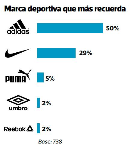 desconocido Supervivencia Regularidad  Adidas y Nike, ¿cuál es más ecológica? | Consultora Arellano