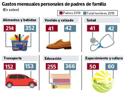 consumo padres peruanos