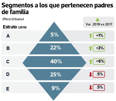 Padres Peruanos 2019